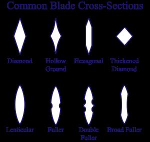 2000px-Sword_cross_section.svg